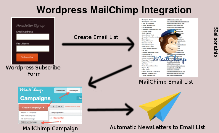 Newsletters with MailChimp on WordPress